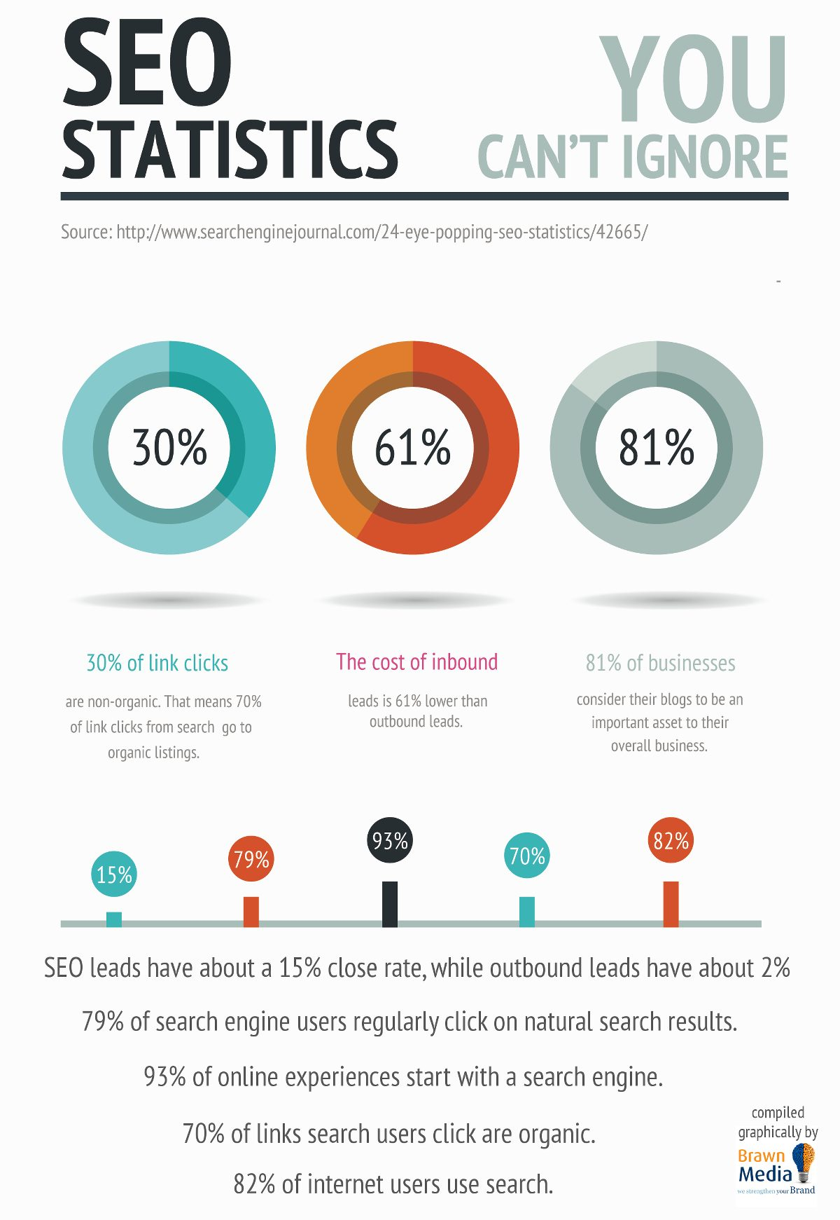 SEO statistics you cant ignore